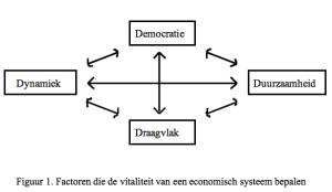 Factoren die de vitaliteit van een economisch systeem bepalen